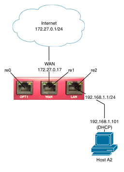 Creating a simple pfsense bridge infotechwerx bridge network topology start ccuart Choice Image